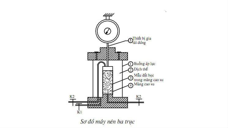 TCVN 9153:2012 - Công trình thủy lợi - Phương pháp chỉnh lý kết quả thí nghiệm mẫu đất