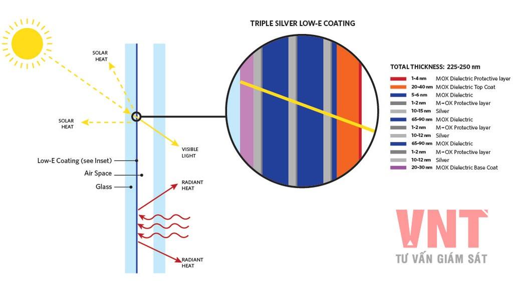 TCVN 9808:2013 - Kính xây dựng - Kính phủ bức xạ thấp (Kính Low-E)