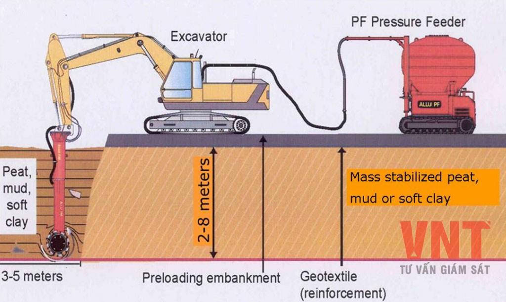 Chỉ dẫn kỹ thuật - Gia cố nền đất yếu - Phương pháp gia...