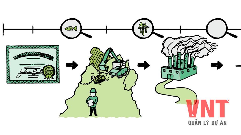Dự án nào phải lập báo cáo đánh giá tác động môi trường?
