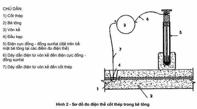TCVN 9348:2012 - Bê tông cốt thép - Kiểm tra khả năng cốt thép bị ăn mòn - Phương pháp điện thế