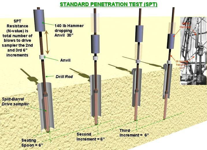 TCVN 9351:2012 - Đất xây dựng - Phương pháp thí nghiệm hiện trường - Thí nghiệm xuyên tiêu chuẩn