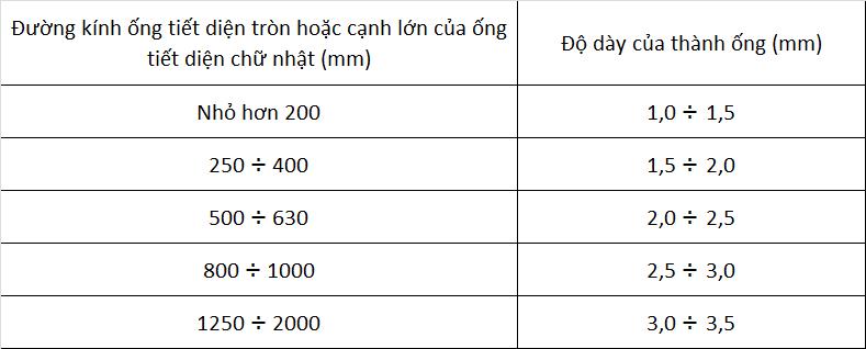 Quy định về độ dày ống gió làm bằng nhựa cốt vải thủy tinh
