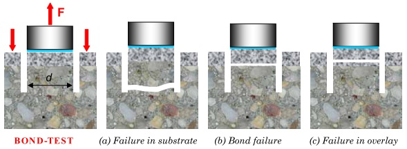 Thí nghiệm cường độ bám dính của nền bê tông