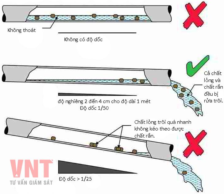 Độ dốc đường ống không đúng theo bản vẽ thiết kế
