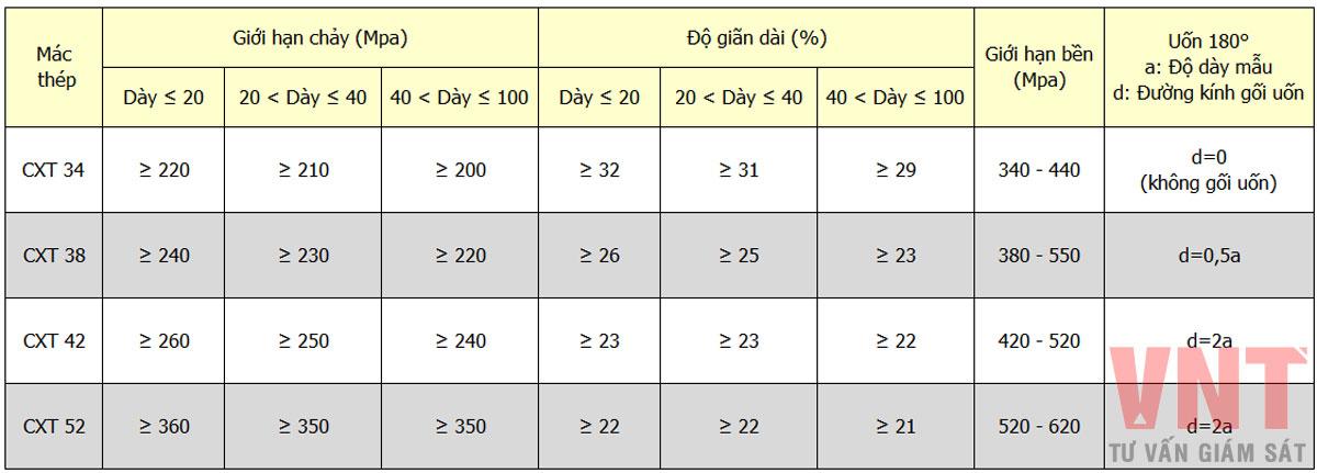 Bảng thông số yêu cầu mác thép các bon xây dựng